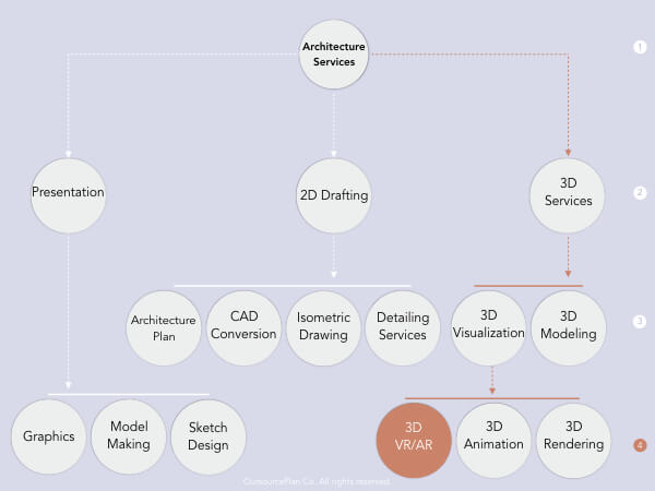 VR Architectural Services in OutsourcePlan's service tree diagram