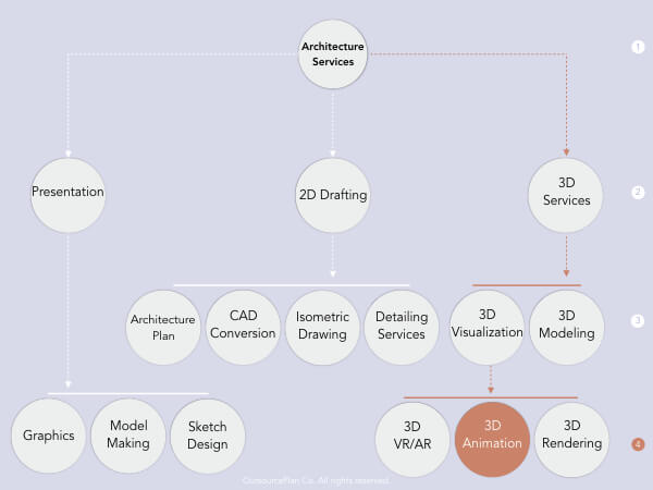 3D architectural animation in Architectural services' tree diagram