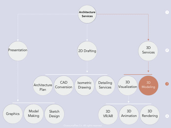 Architectural 3D modeling Services in OutsourcePlan's service tree diagram