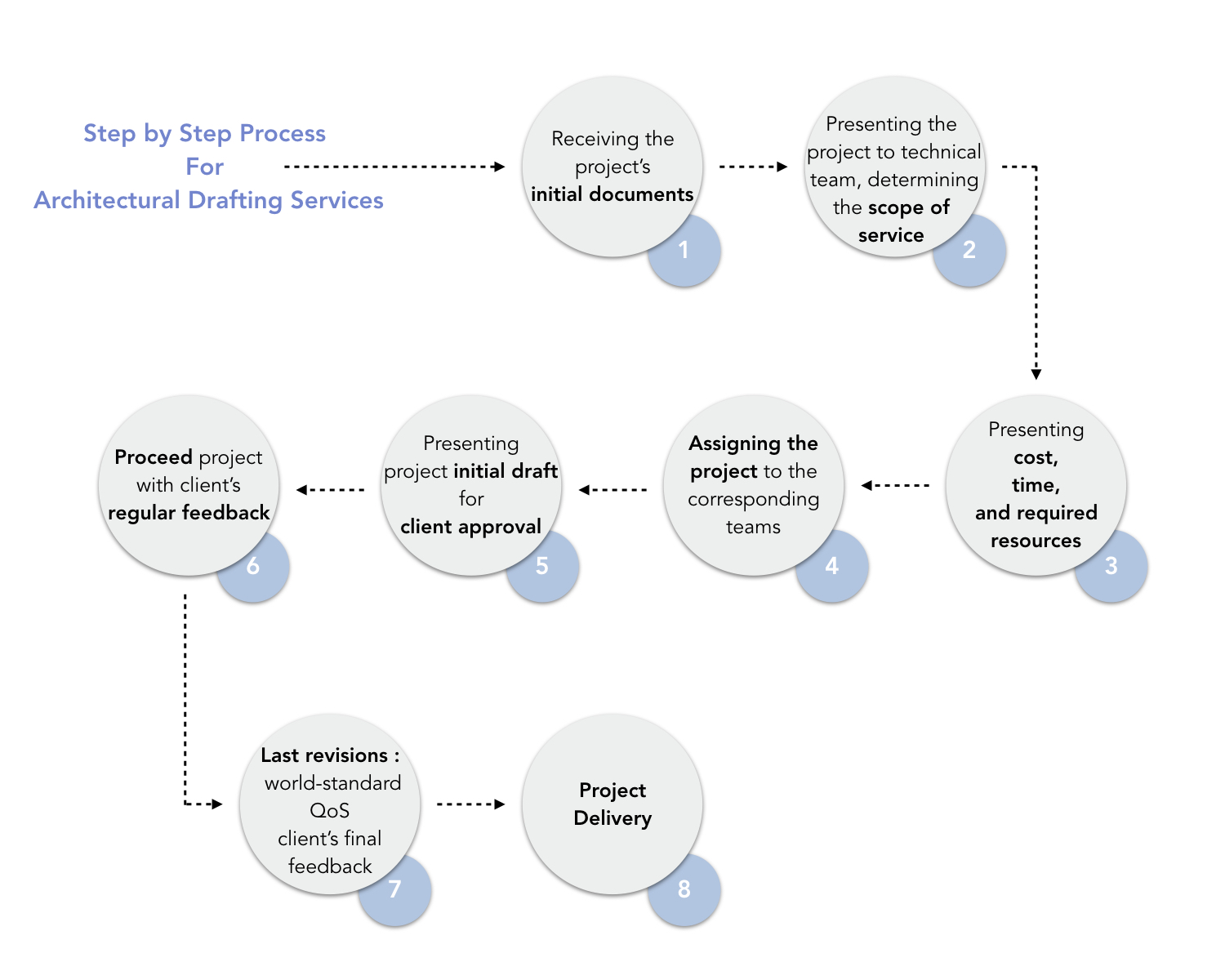 The Step by Step Process Diagram for architectural 3D services