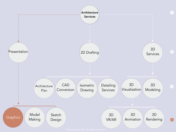 Architectural Graphics Services in OutsourcePlan's service tree diagram