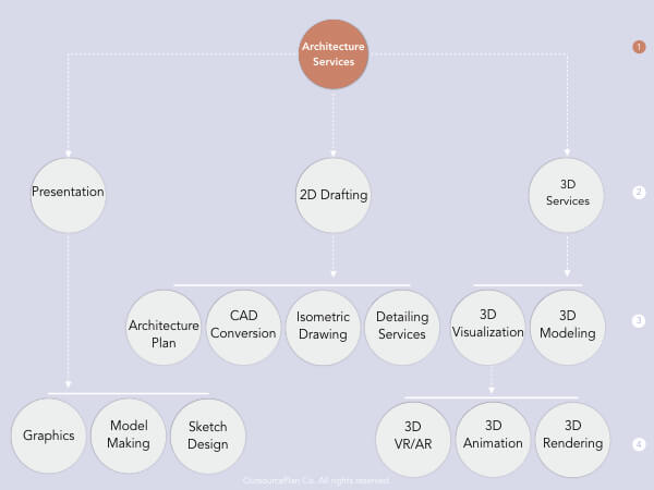 Architectural Services in OutsourcePlan's service tree diagram
